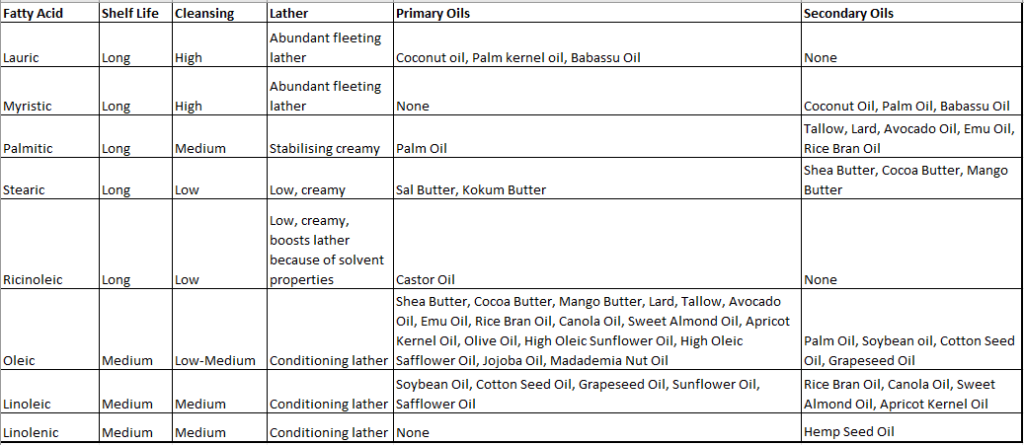 Understanding How The Fatty Acids In your Soap Oils and Butters Affect The Quality of Your Soap